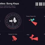 Beatles em infográficos
