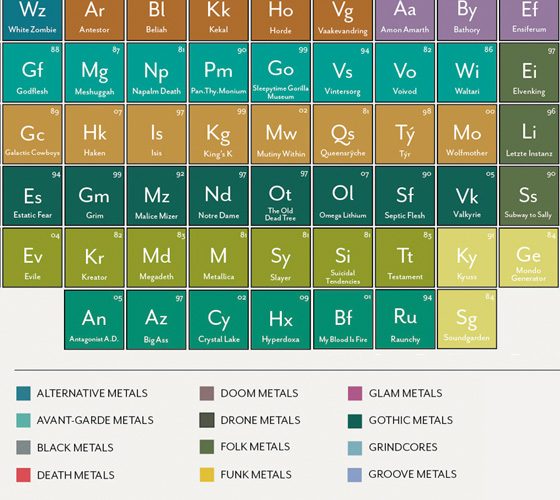 Tabela periódica do Heavy Metal