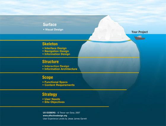 ux-iceberg