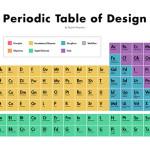 A tabela periódica do Design