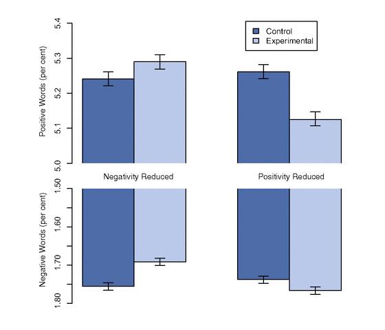 Gráfico mostra como a quantidade de palavras negativas ou positivas foi alterada para os dois grupos expostos a postagens mais negativas ou postivias.