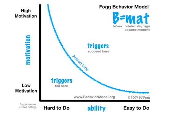 Gráfico mostra que o comportamento acontece quando existem os 3 fatores ao mesmo tempo. Se a motivação é alta, mas a ação é difícil de executar (baixa habilidade), o gatilho falha. Se existe uma habilidade fácil mas pouca motivação, também falha.