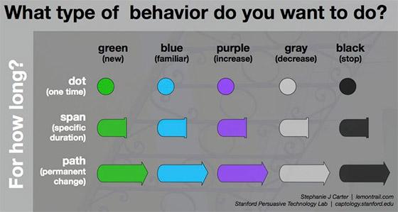 Tipo de comportamentos e periodicidade de ações.