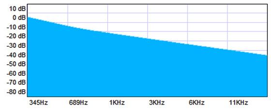Análise do espectro do ruído marrom