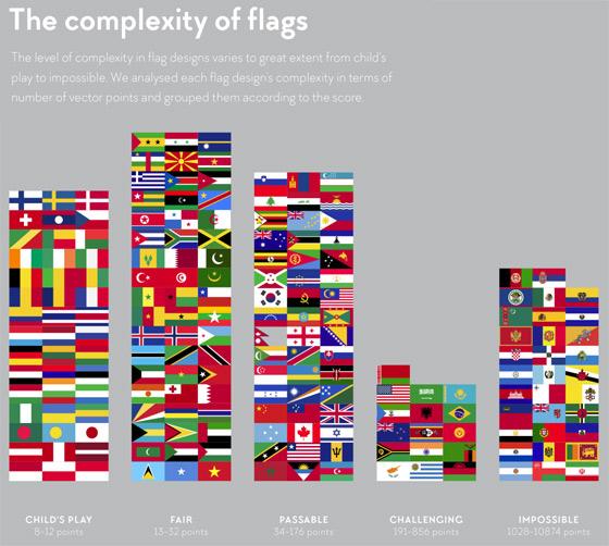 flag-complexity