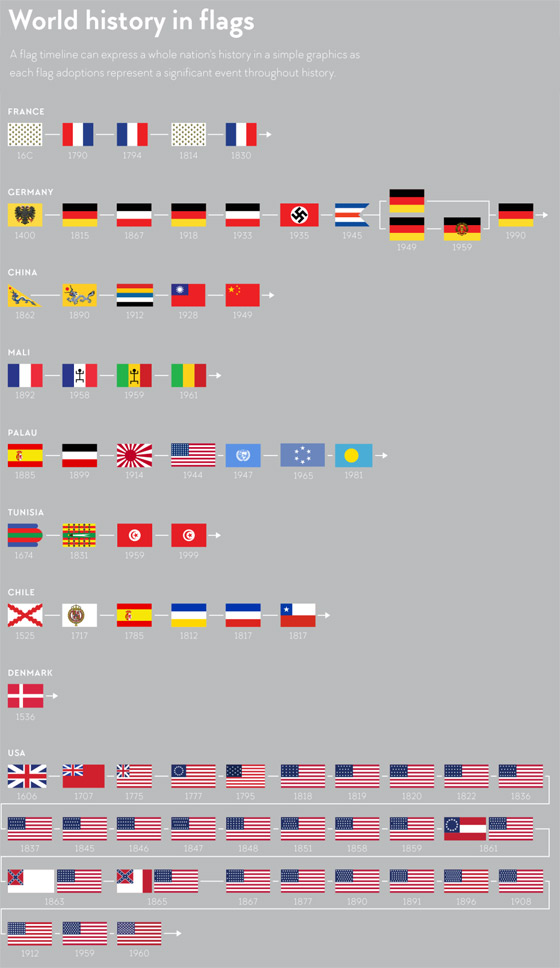 flags-history