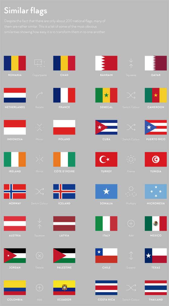 flags-similar