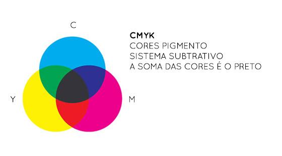 CMYK-sistema