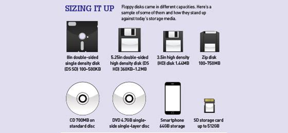 Evolução dos discos de aramazenamento (imagem via)