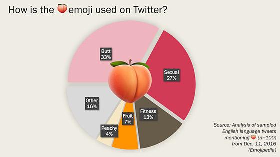 Fonte: Emoji Blog